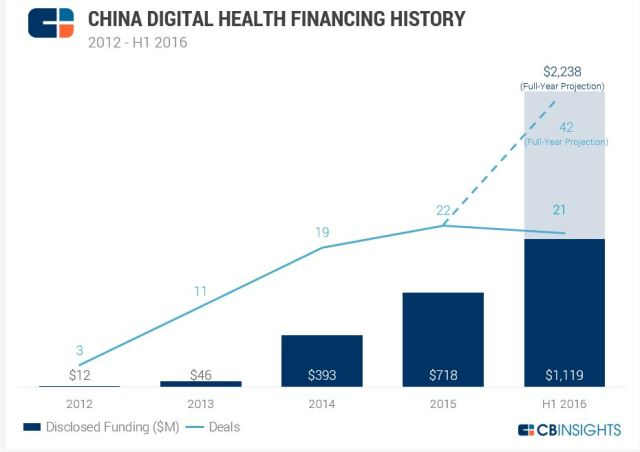 CBInsights_chinadigitalhealth