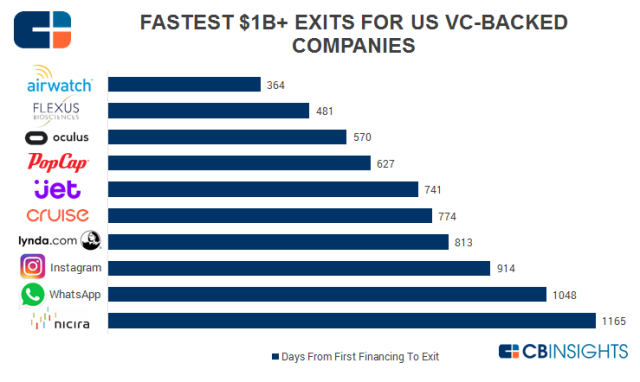 CBInsights_Fastest-Exits-VC-Backed