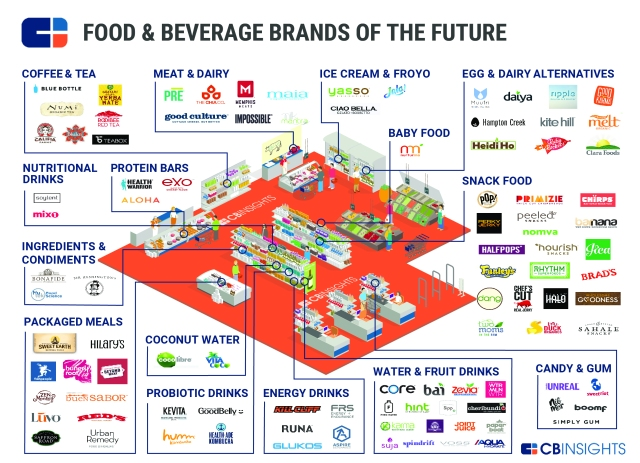 CBInsights_Food