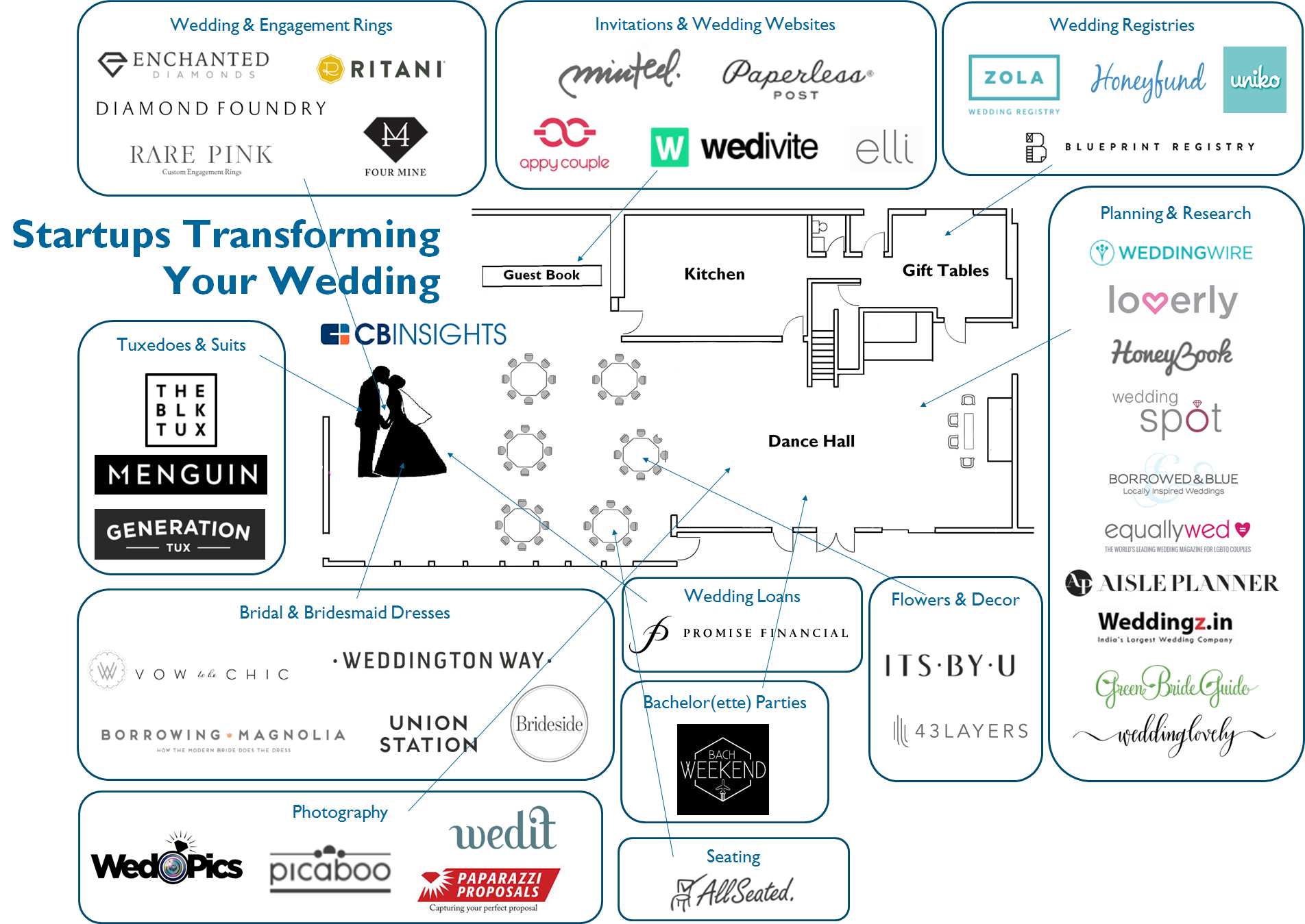 41 weddingtech startups transforming your wedding whats the big data malvernweather Gallery