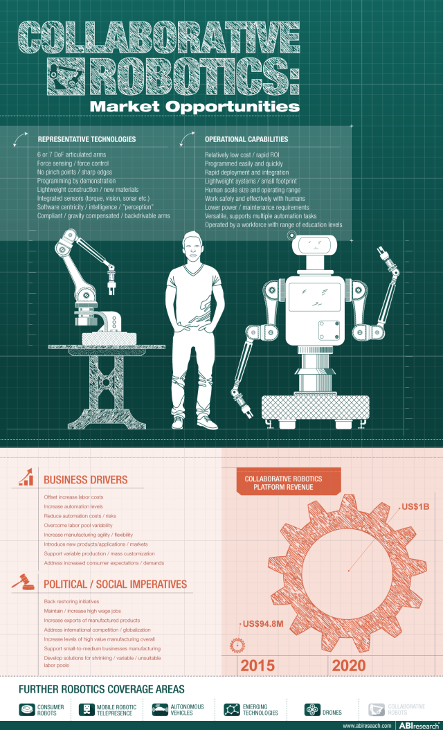 Collaborative-Robotics-ABI