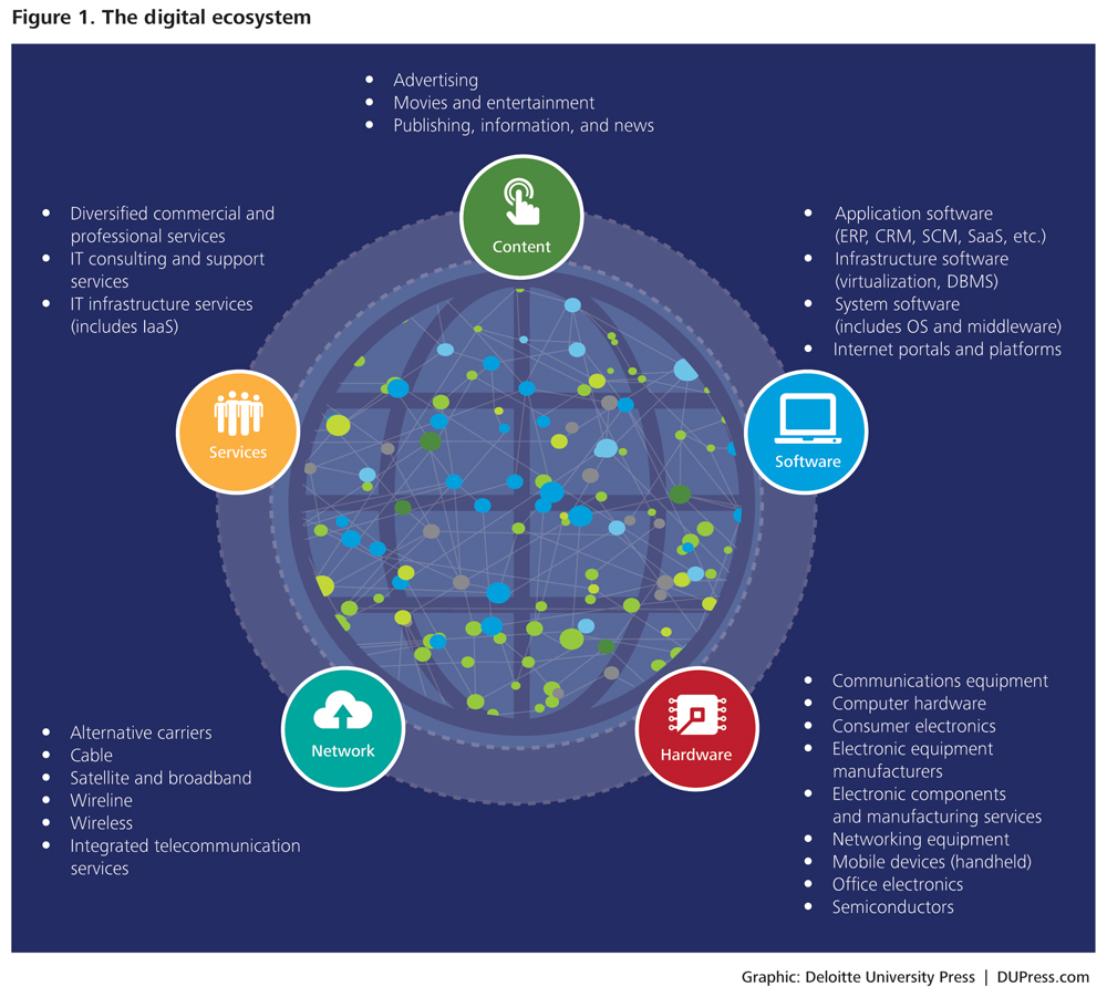 The Digital Ecosystem What S The Big Data