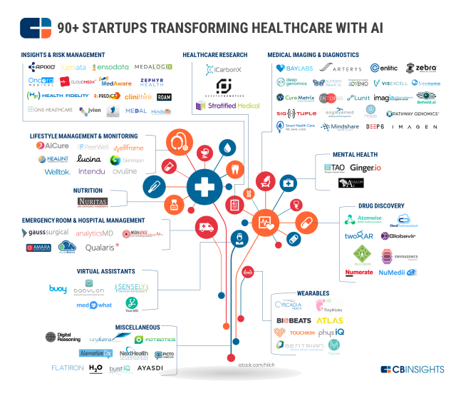 CBInsights_AI_healthcare_map