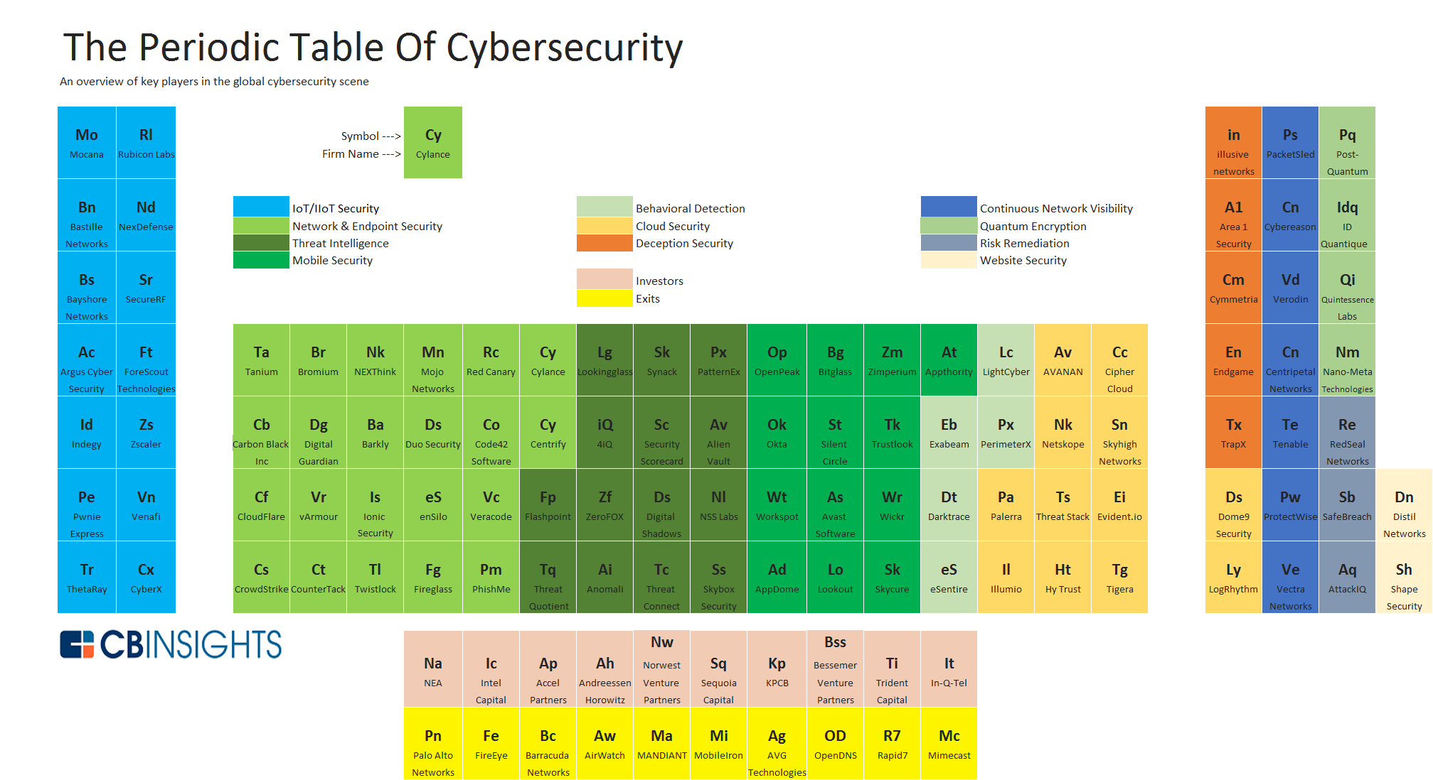 Cybersecurity Market Map What S The Big Data