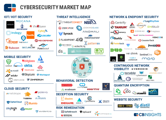 CBInsights_Cybersecurity-Market