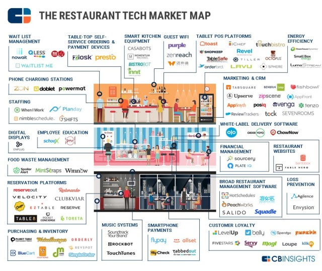 CBInsights_Restaurant-Tech