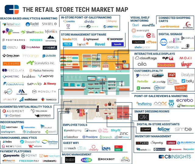 133 Startups Disrupting Brick And Mortar Retail What S