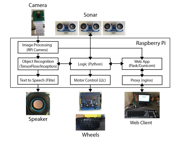 Architecture of the object-recognizing robot. Image courtesy of Lukas Biewald.