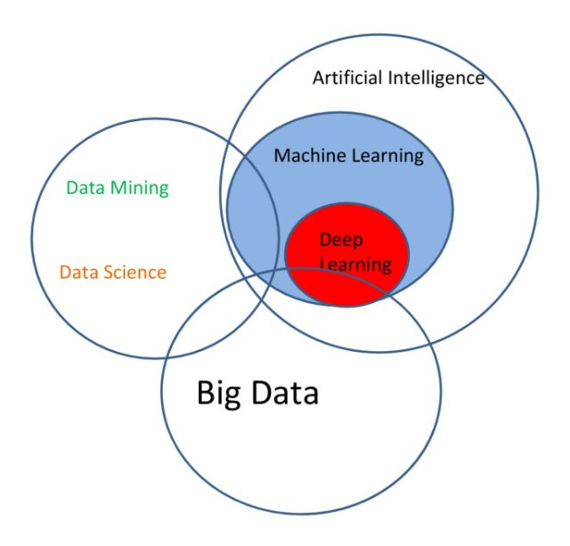 Visually Linking AI, Machine Learning, Deep Learning, Big Data and Data Science