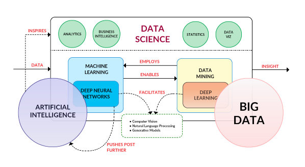 visually linking ai  machine learning  deep learning  big data and data science
