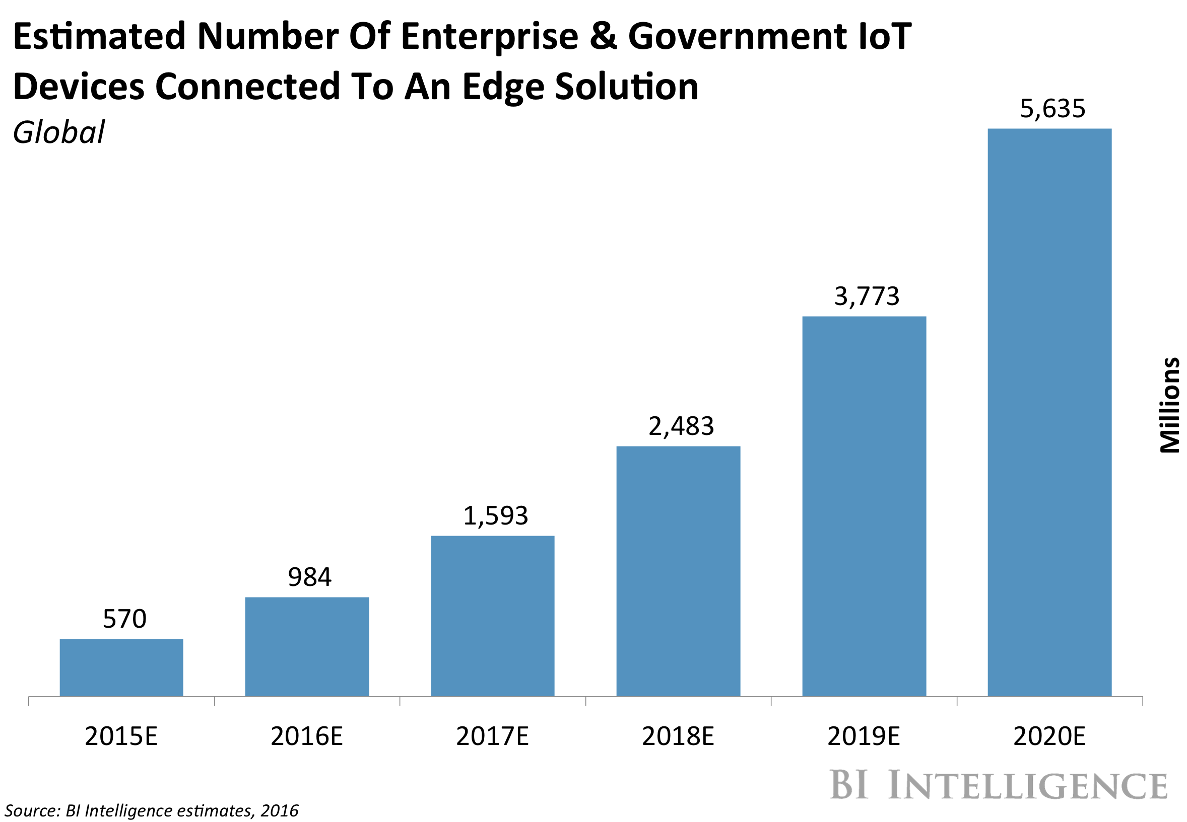 Internet Of Things To Fog Or To Cloud What S The Big Data