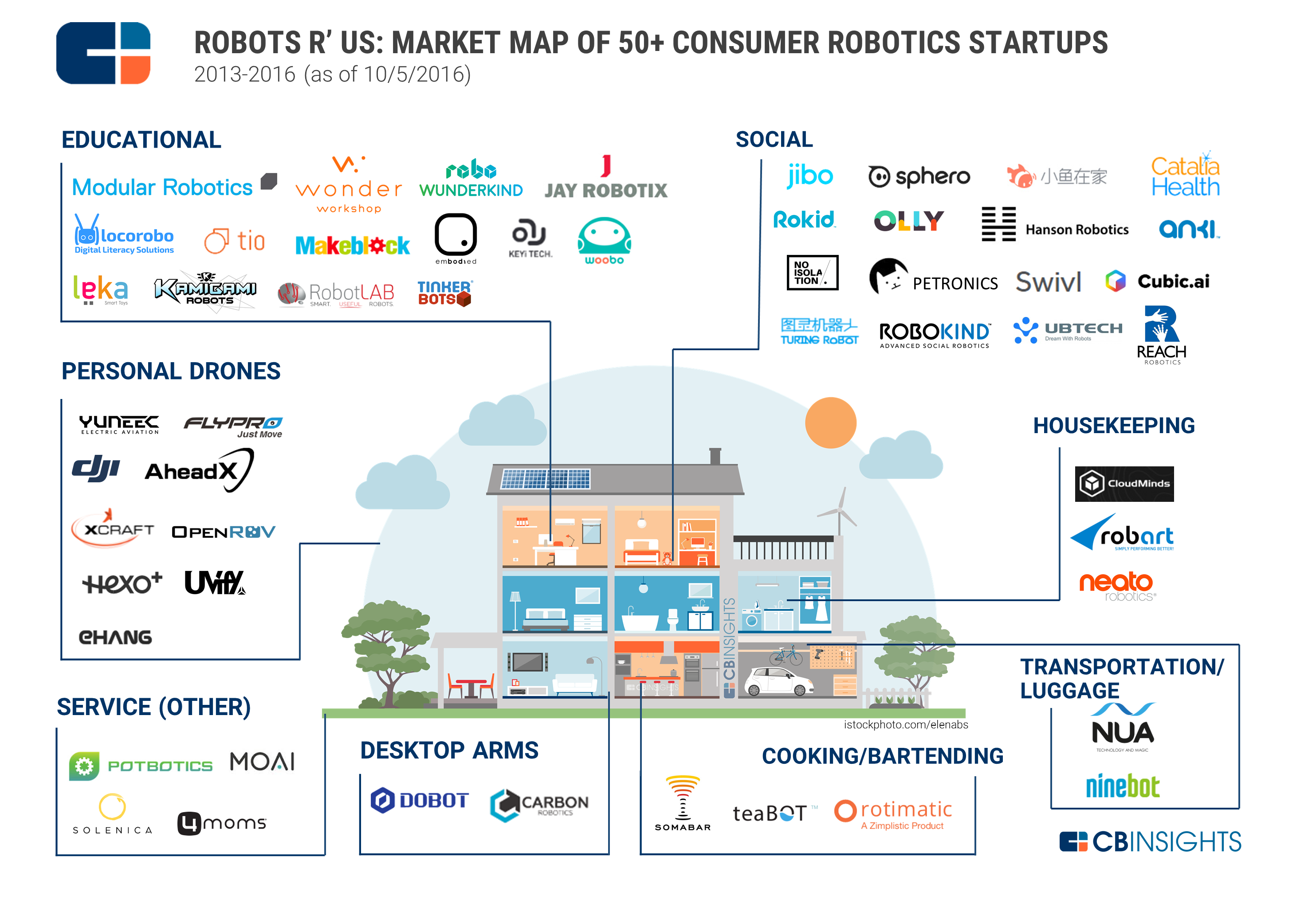 The New Servant Class 50 Startups Developing Home Robots