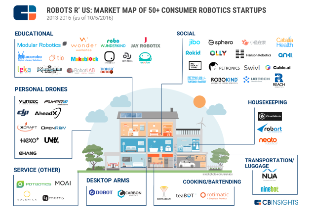 cbinsights_consumer_robots_map