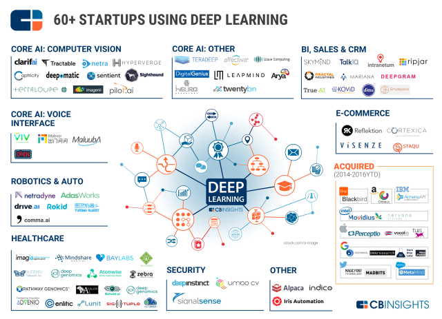 CBInsights_DeepLearning.png