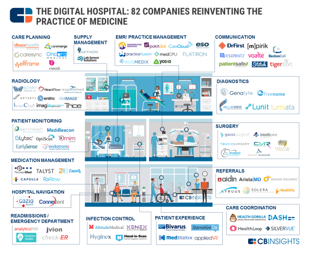 cbinsights_healthcare