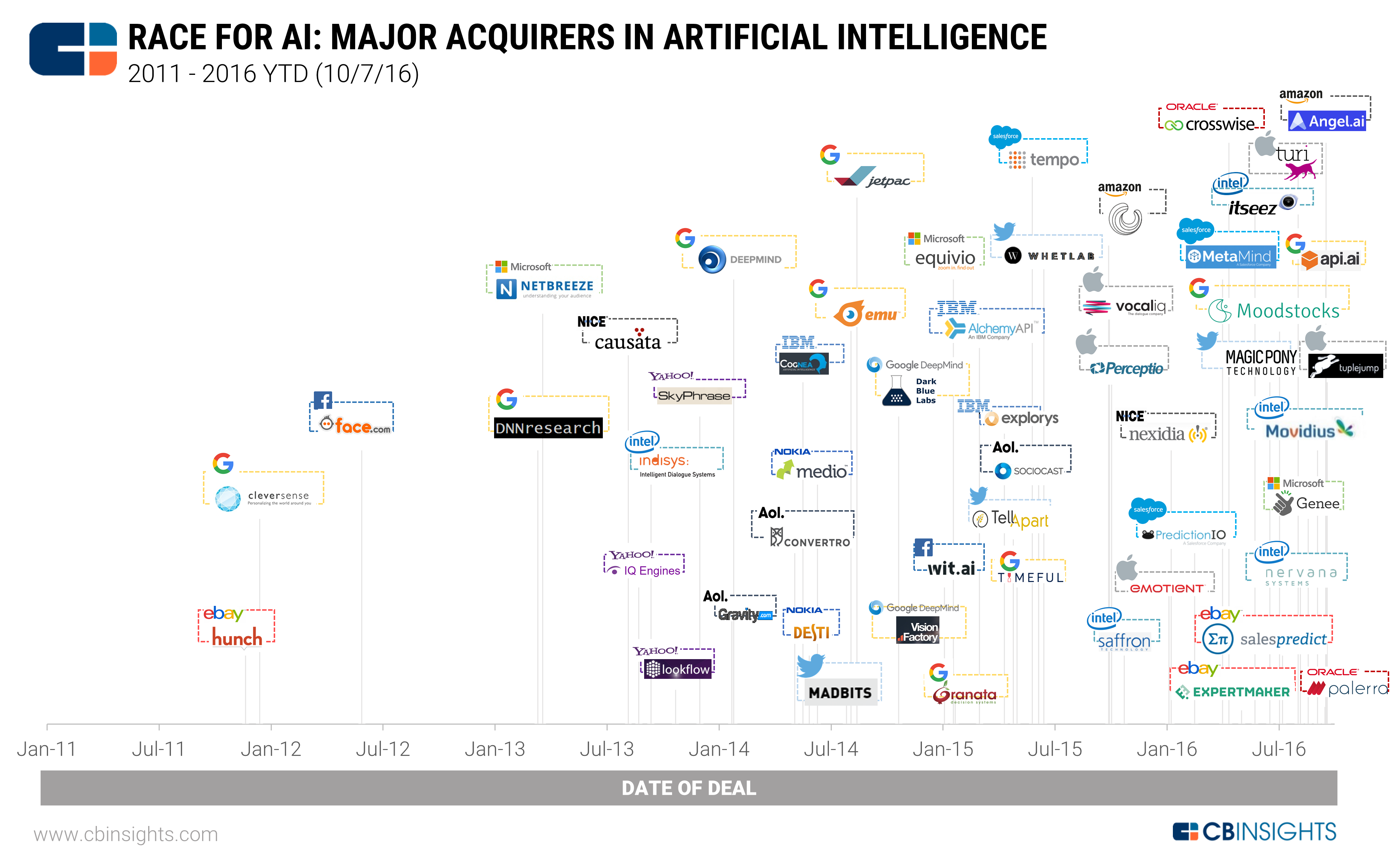 Who Is Buying All The Ai Startups Google Intel Apple