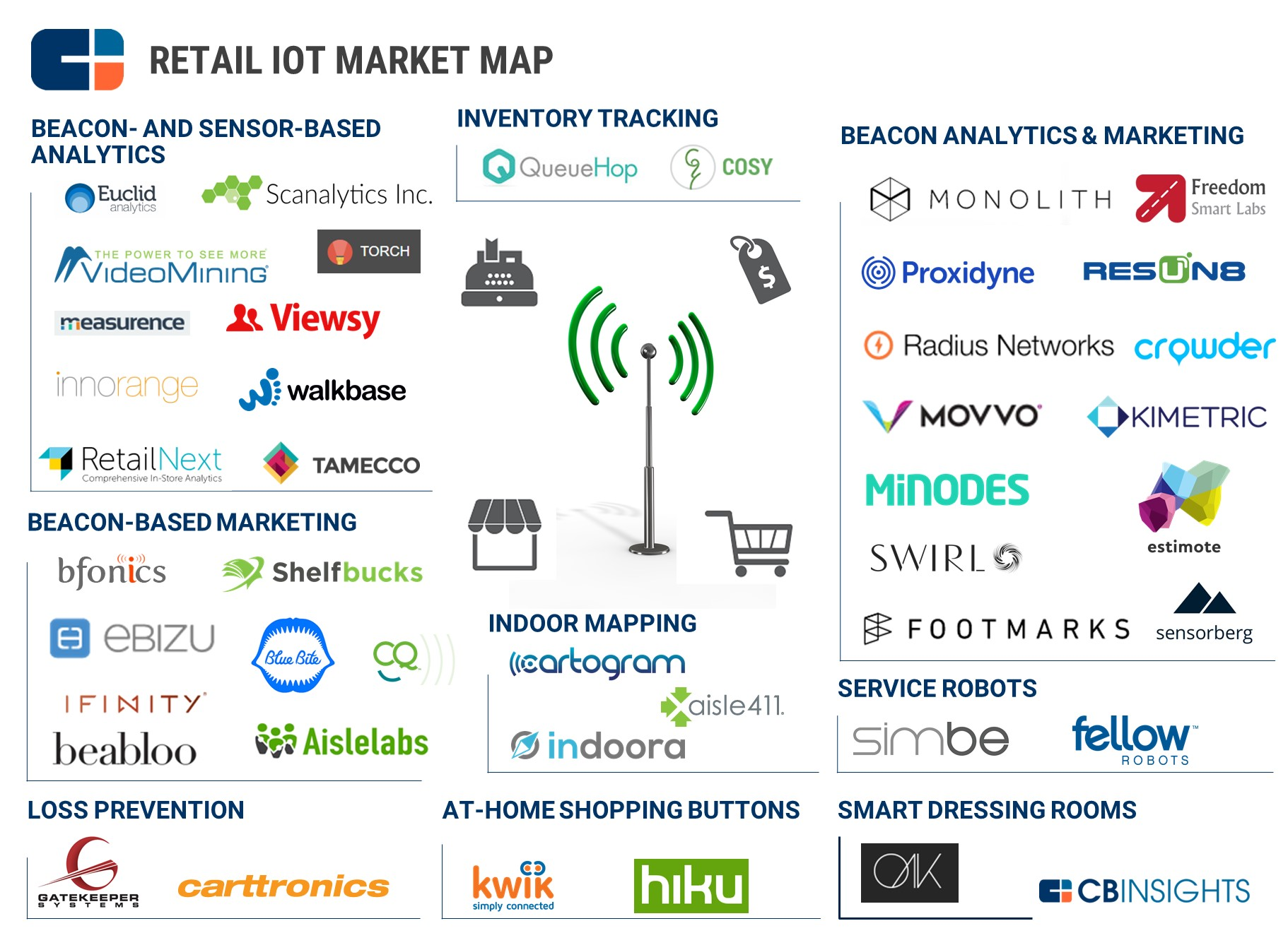 40 Startups In The Iot In Retail Market Landscape What S