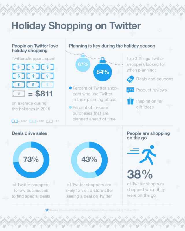 ecommerce_holiday_2016_infographic