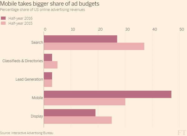 mobile advertising now accounts for nearly half of online ad budgets
