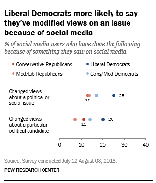 pew_socialmedia_modify-views