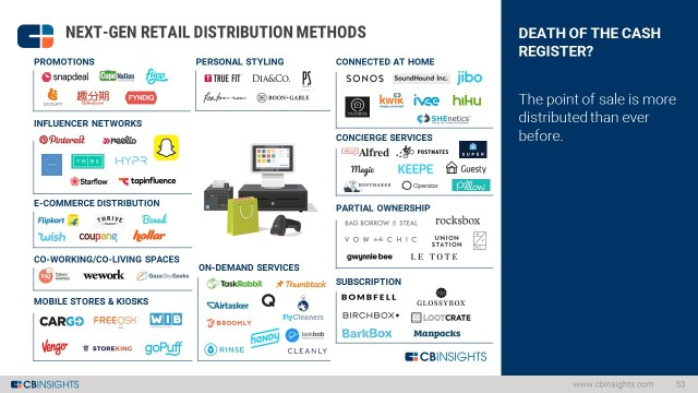 Startups Defining the Future of Retail | What's The Big Data?