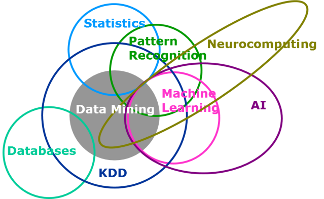 data-mining-venn-diagram