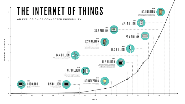 internetofthings_connectedthings