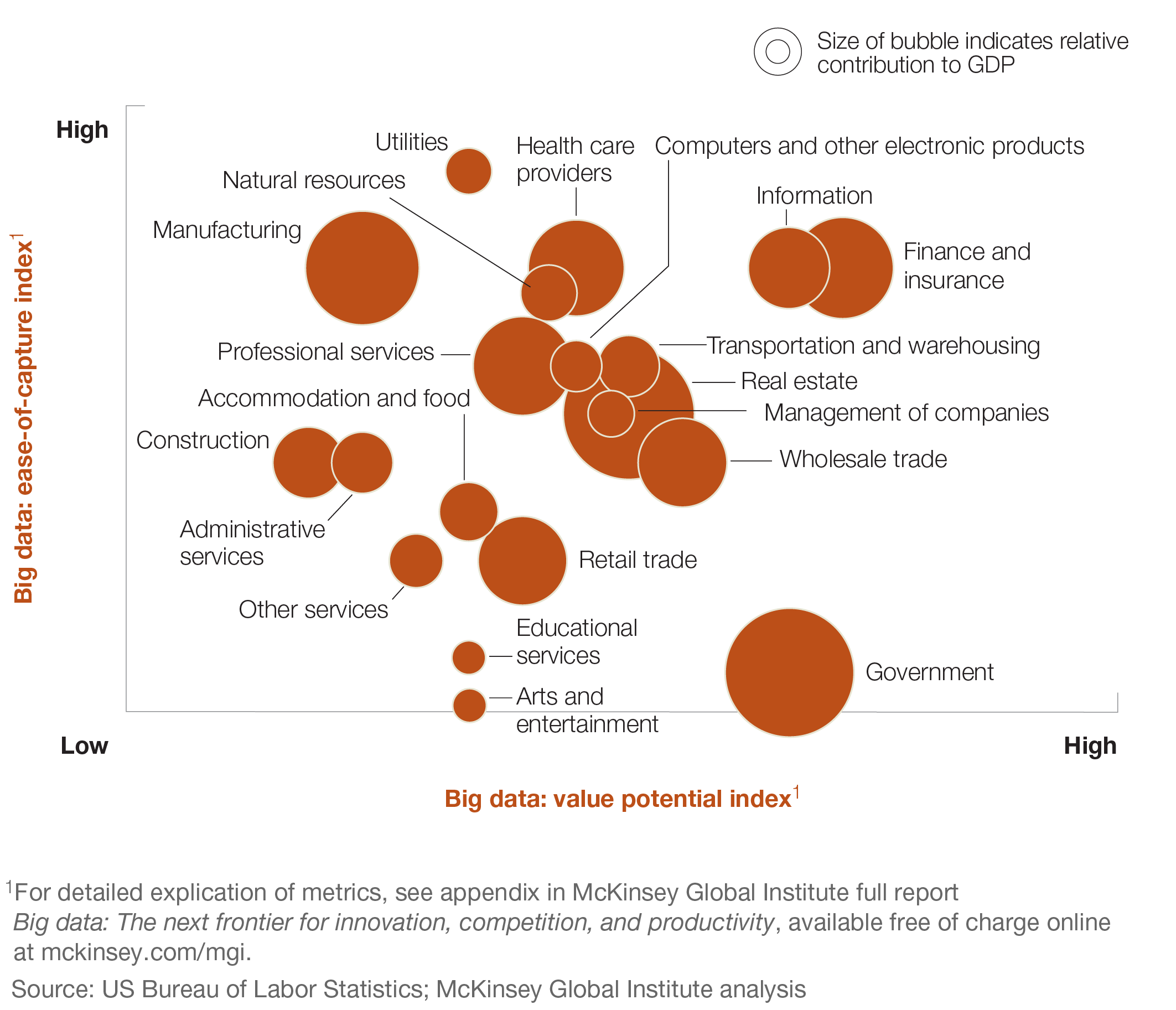 Mckinsey Updates Estimates Of Big Data Potential Value