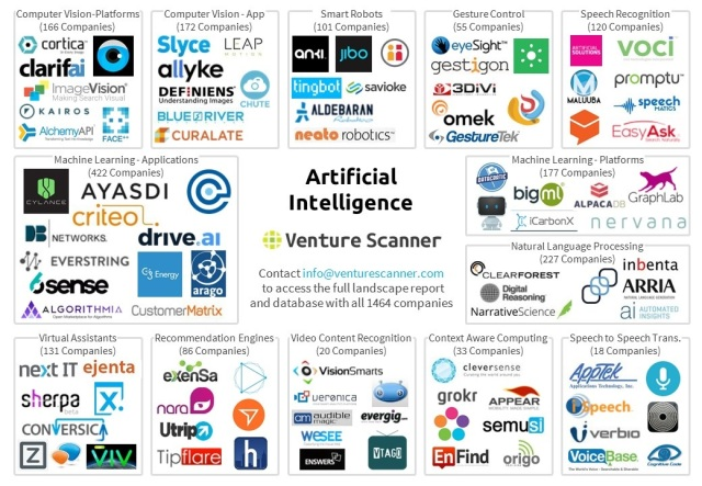 venturescanner-artificial-intelligence-map