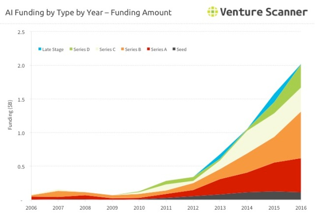 ai-funding-by-type-amount