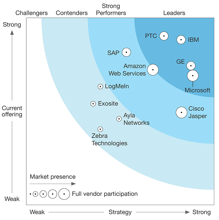 Iot Leaders And Market Opportunities What S The Big Data