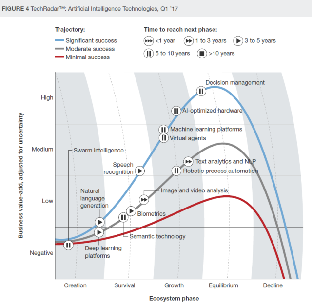 Forrester AI technologies