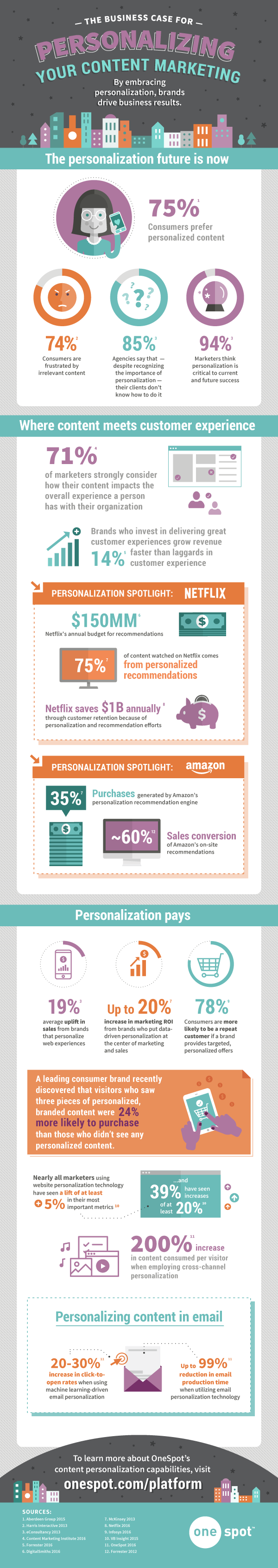 Personalization-Infographic