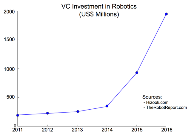 Robotics_VCinvestment.png