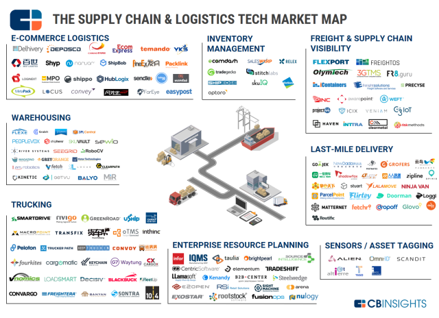 Data Is Eating The World Supply Chain Innovation What S