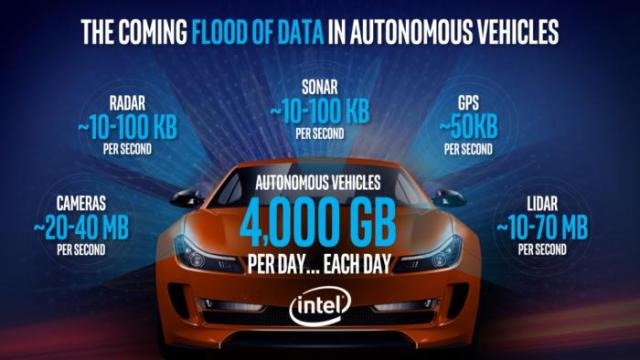 SelfDriving-Car-data-intel
