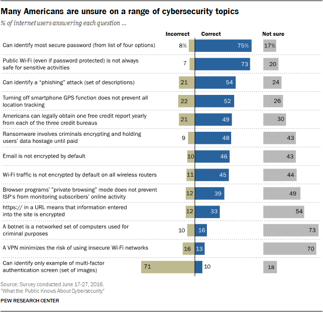 Cybersecurity_Pew_AmericansKnow