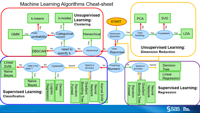 MachineLearning_CheatSheet