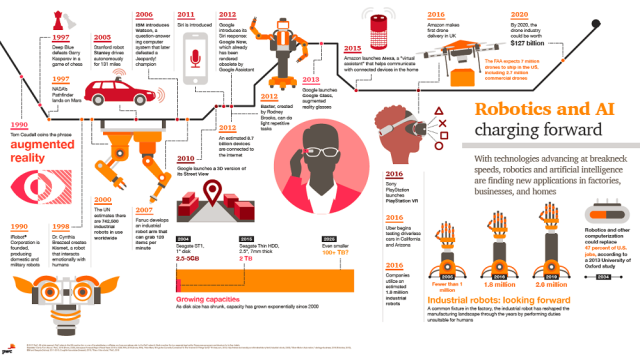Timeline Of Ai And Robotics What S The Big Data