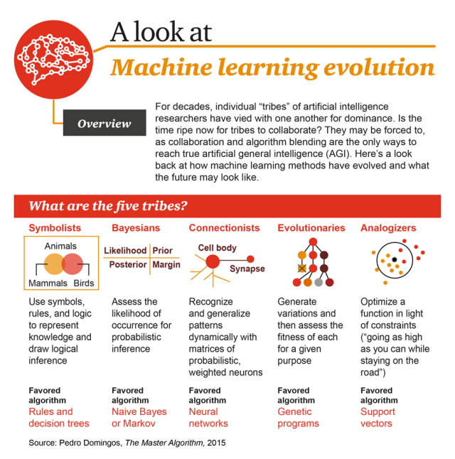machine-learning-evolution-1.png
