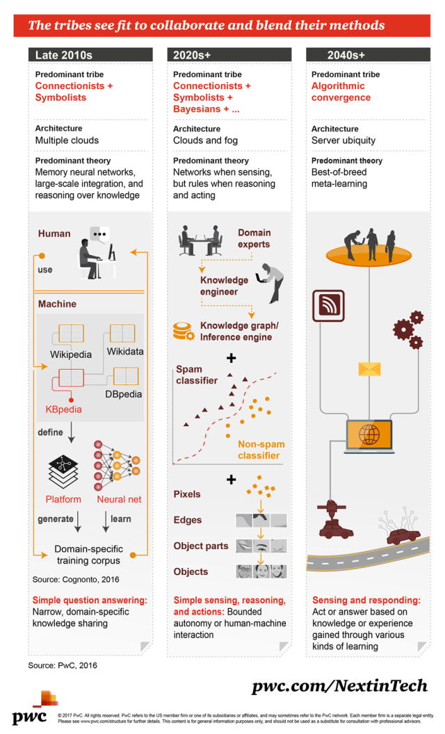 machine-learning-evolution-pwc