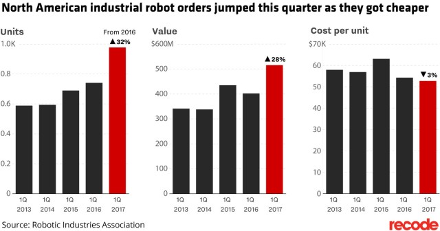robot_sales_ria_may_2017