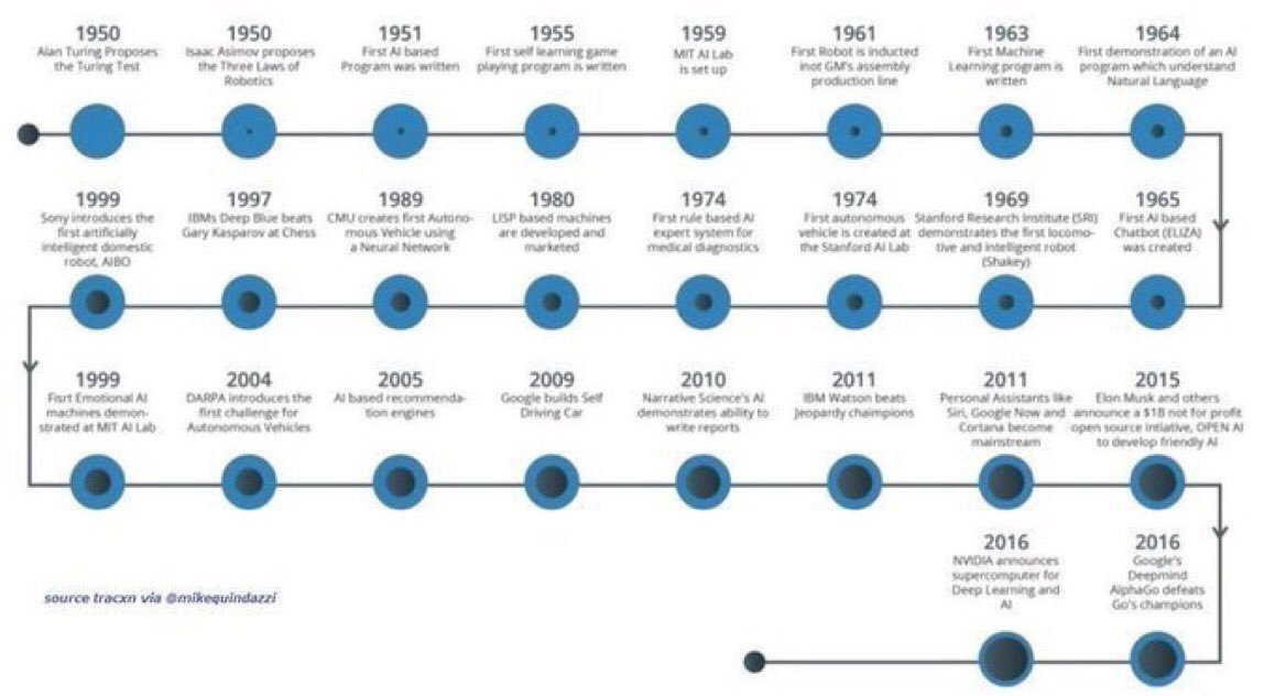 the history of ai pdf