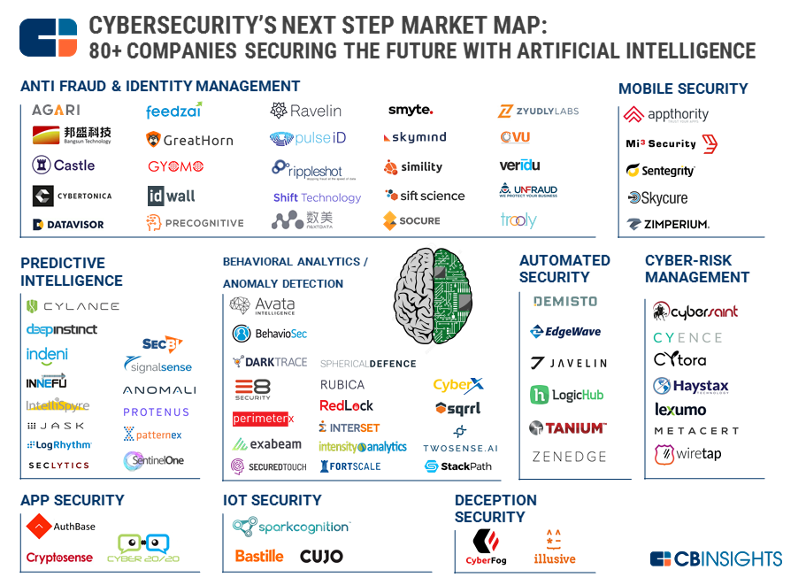 Ai In Cybersecurity Startups Landscape What S The Big Data