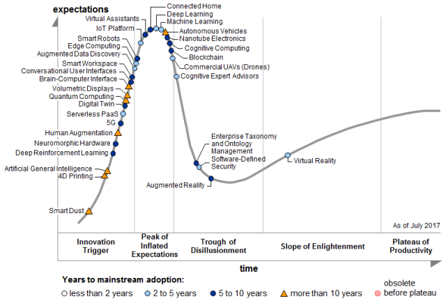 Gartner_HypeCycle_2017