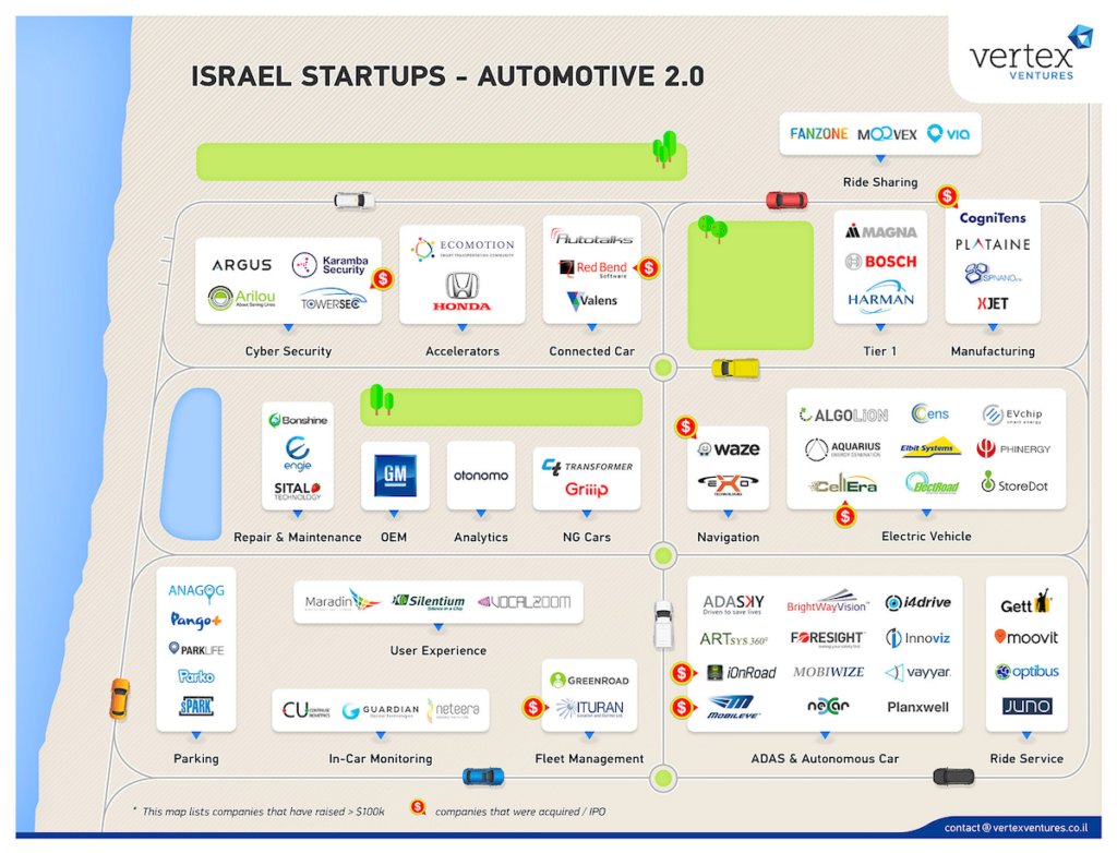 Automotive 2 0 Israeli Startup Landscape What S The Big