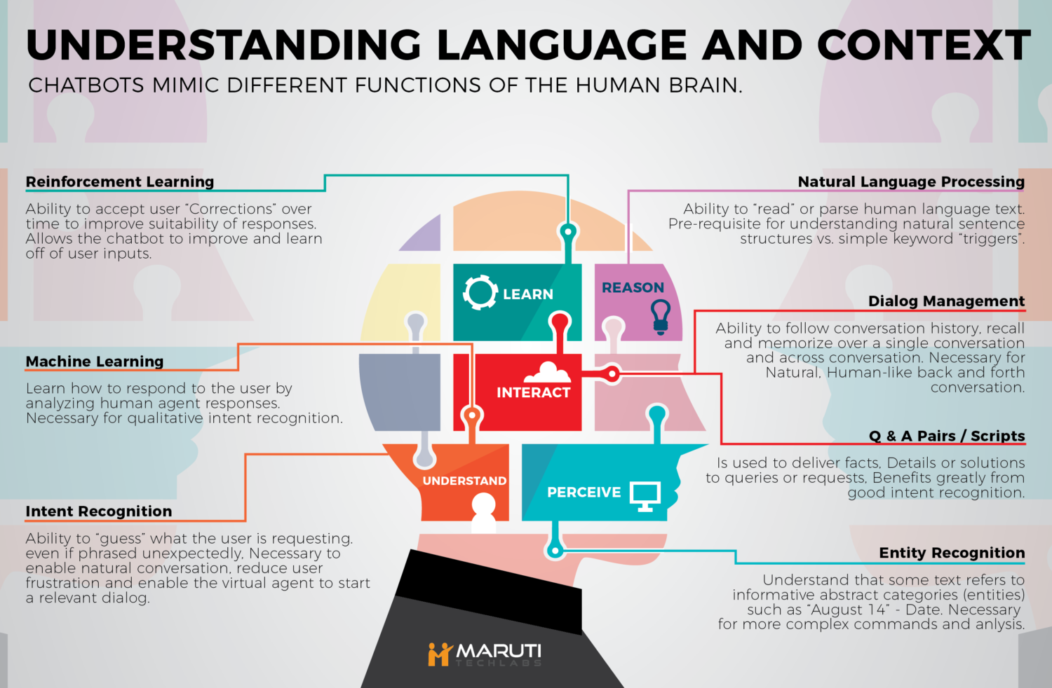 Natural language processing - Wikipedia |Natural Language Processing Talking