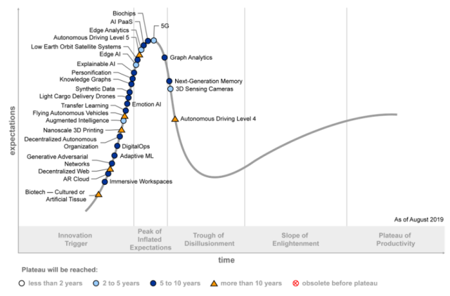 What's The Big Data? | The evolving IT landscape