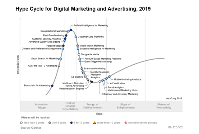 Garner Hype Cycle for Digital Marketing and Advertising