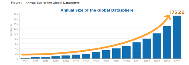 IDC predicts that 175 trillion gigabytes of new data will be created worldwide in 2025